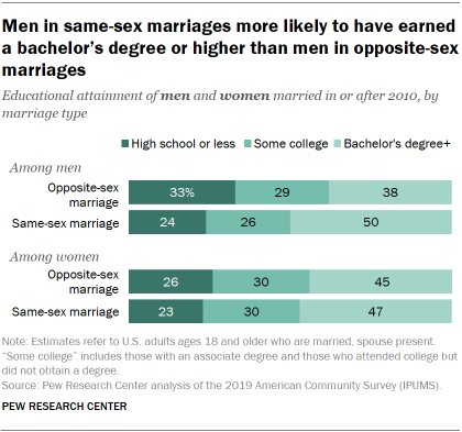 Men in same-sex marriages more likely to have earned a bachelor's degree or higher than men in opposite-sex marriages