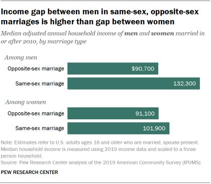 Income gap between men in same-sex, opposite-sex marriages is higher than gap between women
