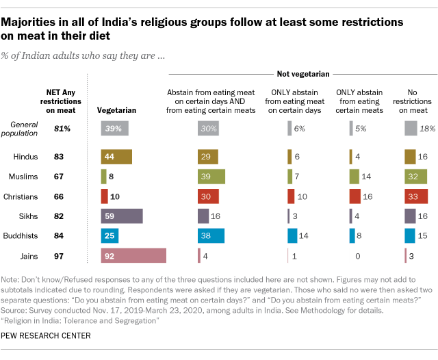 A bar chart showing majorities in all of India's religious groups follow at least some restrictions on meat in their diet