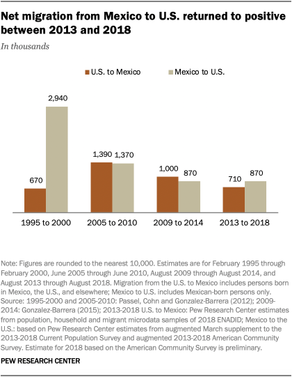 A bar chart showing net migration from Mexico to U.S. returned to positive between 2013 and 2018