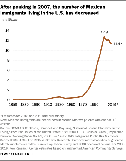 A line graph showing that after peaking in 2007, the number of Mexican immigrants living in the U.S. has decreased