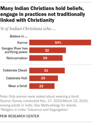 A bar chart showing that many Indian Christians hold beliefs, engage in practices not traditionally linked with Christianity