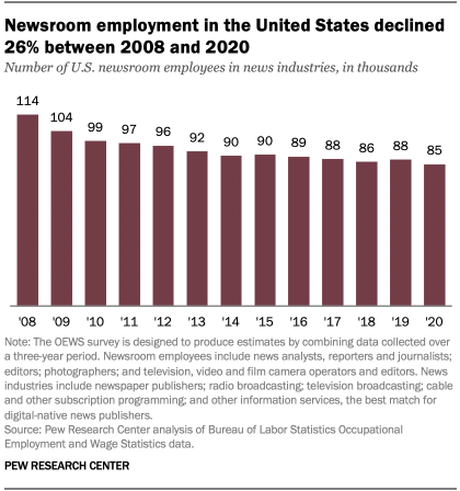 A bar chart showing that newsroom employment in the United States declined 26% between 2008 and 2020