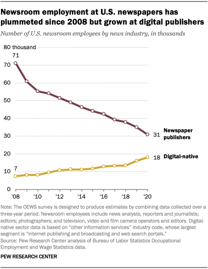 Newsroom employment at U.S. newspapers has plummeted since 2008 but grown at digital publishers