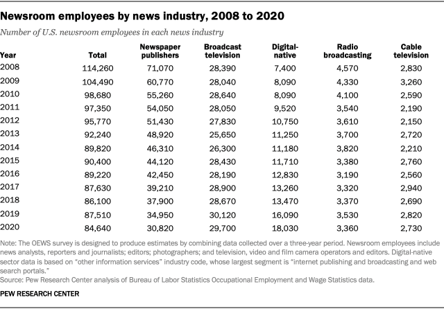 A list showing the number of newsroom employees by news industry, 2008 to 2020
