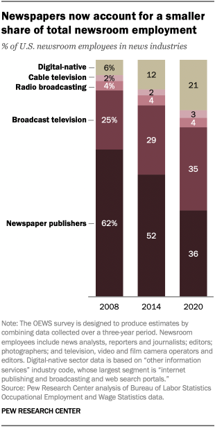 A stacked bar chart showing that newspapers now account for a smaller share of total newsroom employment