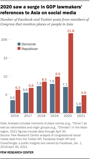 A bar chart showing that 2020 saw a surge in GOP lawmakers' references to Asia on social media