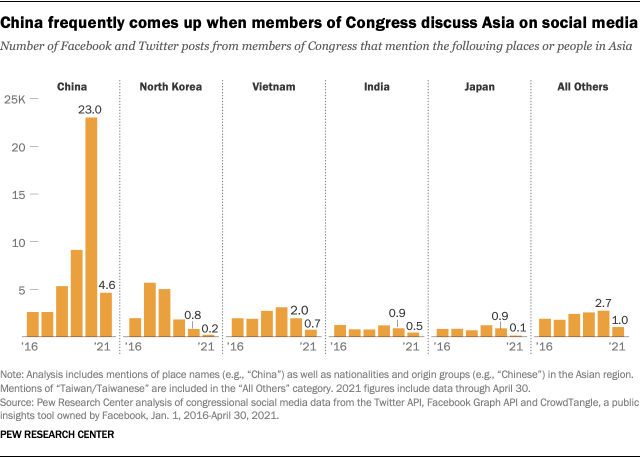 A series of bar charts showing that China frequently comes up when members of Congress discuss Asia on social media