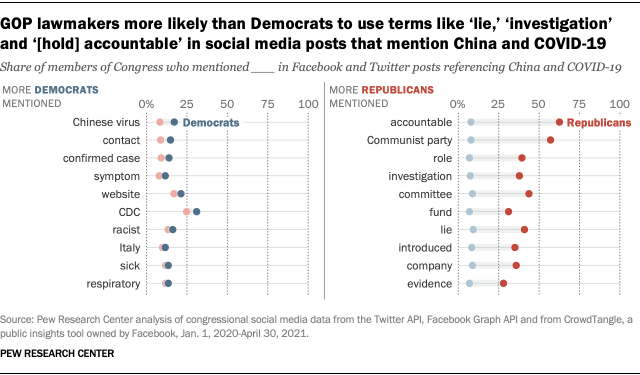 A chart showing that GOP lawmakers are more likely than Democrats to use terms like 'lie,' 'investigation' and '[hold] accountable' in social media posts that mention China and COVID-19