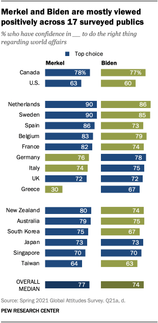 A bar chart showing that Merkel and Biden are mostly viewed positively across 17 surveyed publics