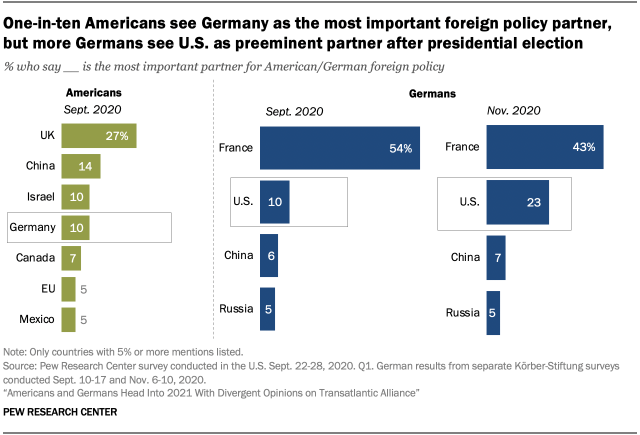 A bar chart showing that one-in-ten Americans see Germany as the most important foreign policy partner, but more Germans see U.S. as preeminent partner after presidential election