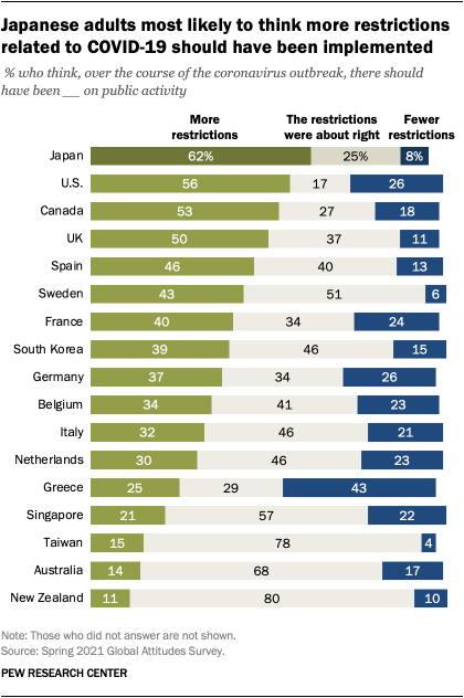 A bar chart showing that Japanese adults are most likely to think more restrictions related to COVID-19 should have been implemented