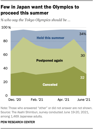 A chart showing that few people in Japan want the Olympics to proceed this summer