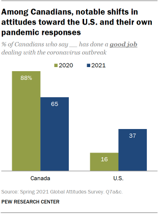 A bar chart showing that among Canadians, there have been notable shifts in attitudes toward the U.S. and their own pandemic responses