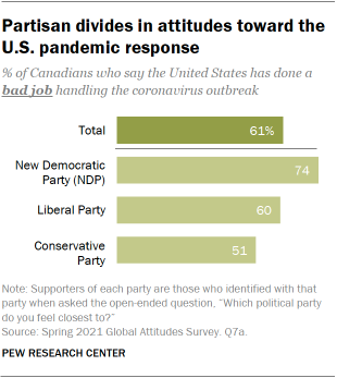 A bar chart showing partisan divides in Canadians' attitudes toward the U.S. pandemic response