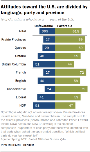 A bar chart showing that Canadians' attitudes toward the U.S. are divided by language, party and province