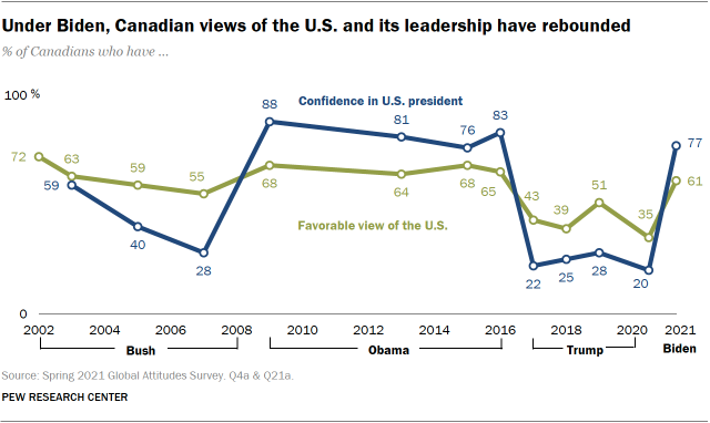 A bar chart showing that under Biden, Canadian views of the U.S. and its leadership have rebounded