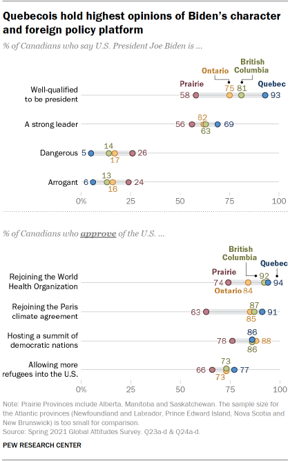 A chart showing that Quebecois hold the highest opinions of Biden's character and foreign policy platform