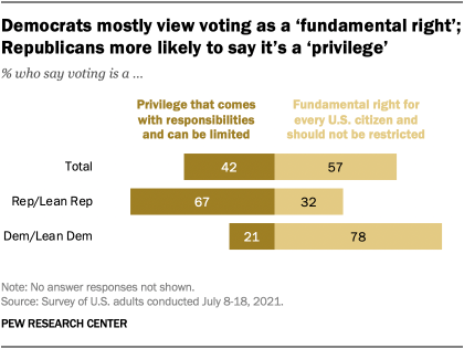 A bar chart showing that Democrats mostly view voting as a 'fundamental right'; Republicans more likely to say it's a 'privilege'