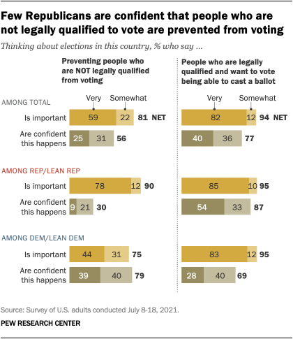 A bar chart showing that few Republicans are confident that people who are not legally qualified to vote are prevented from voting