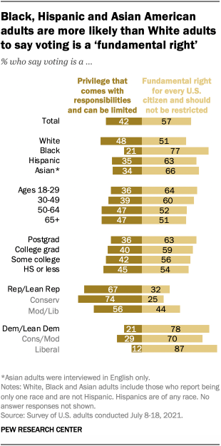 A bar chart showing that Black, Hispanic and Asian American adults are more likely than White adults to say voting is a 'fundamental right'