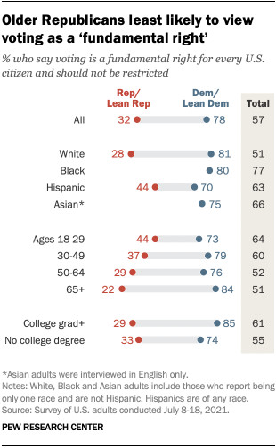 A chart showing that older Republicans are least likely to view voting as a 'fundamental right'