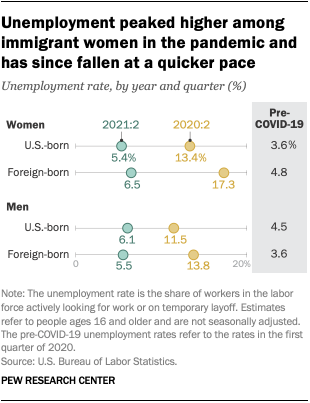 A chart showing that unemployment peaked higher among immigrant women in the pandemic and has since fallen at a quicker pace