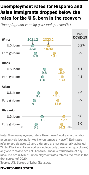 A chart showing that unemployment rates for Hispanic and Asian immigrants dropped below the rates for the U.S. born in the recovery