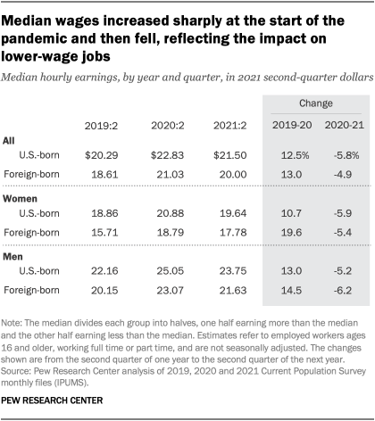 A table showing that median wages increased sharply at the start of the pandemic and then fell, reflecting the impact on lower-wage jobs