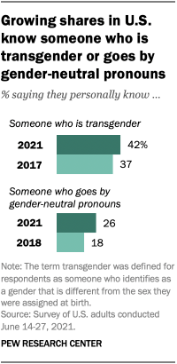 A bar chart showing that growing shares of people in the U.S. know someone who is transgender or goes by gender-neutral pronouns