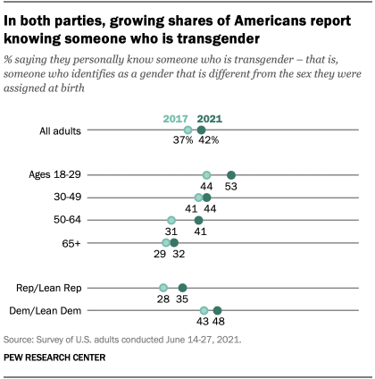 A chart showing that in both parties, growing shares of Americans report knowing someone who is transgender