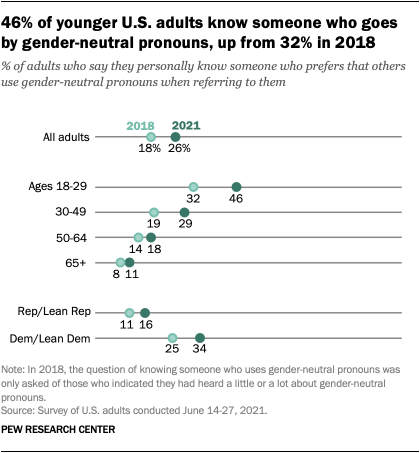 A chart showing that 46% of younger U.S. adults know someone who goes by gender-neutral pronouns, up from 32% in 2018