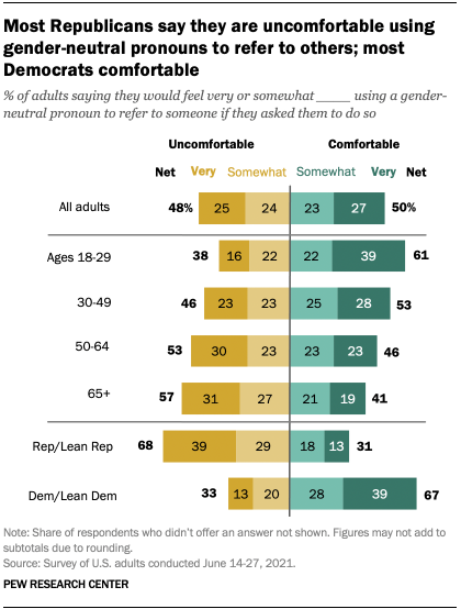 A bar chart showing that Most Republicans say they are uncomfortable using gender-neutral pronouns to refer to others; most Democrats are comfortable