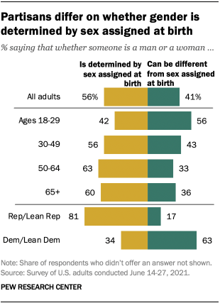 A bar chart showing that partisans differ on whether gender is determined by sex assigned at birth