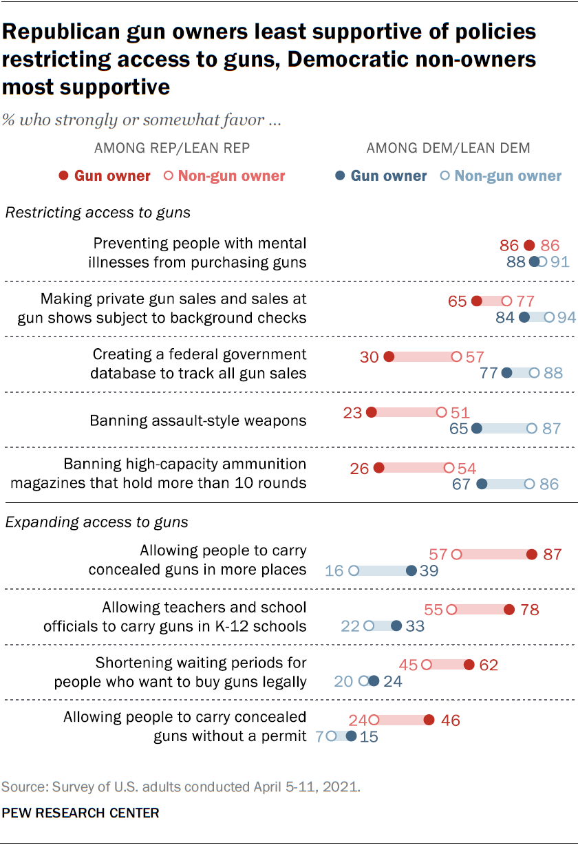 A chart showing that Republican gun owners are the least supportive of policies restricting access to guns, Democratic non-owners are the most supportive
