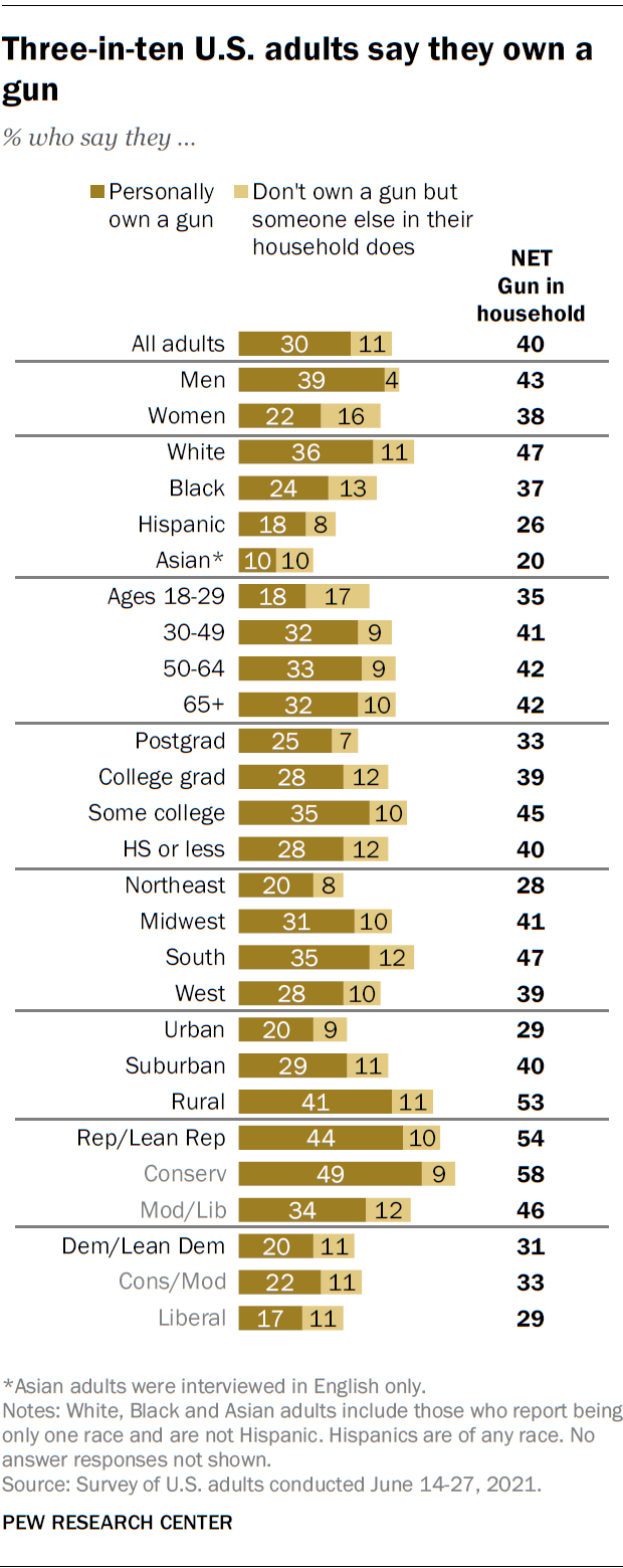 A bar chart showing that three-in-ten U.S. adults say they own a gun