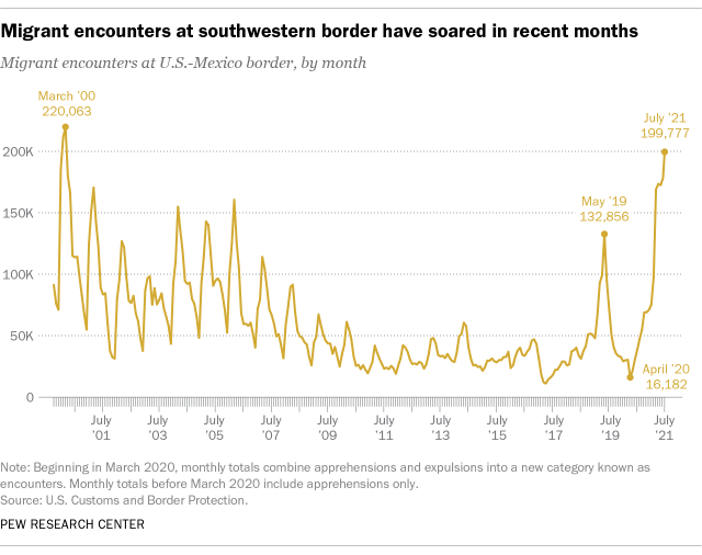 A line graph showing that migrant encounters at the southwestern border have soared in recent months