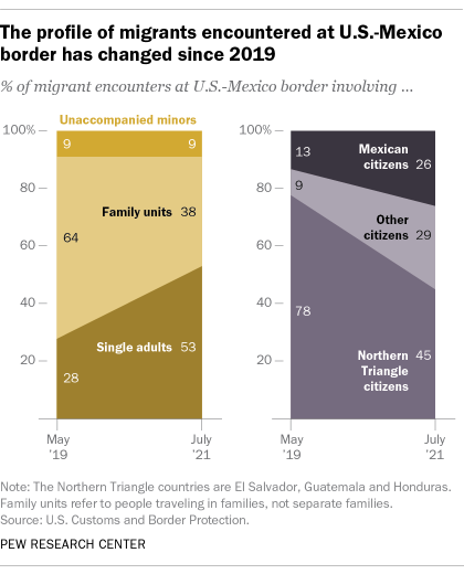 A chart showing that the profile of migrants encountered at the U.S.-Mexico border has changed since 2019
