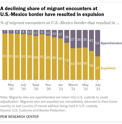 A bar chart showing that a declining share of migrant encounters at U.S.-Mexico border have resulted in expulsion