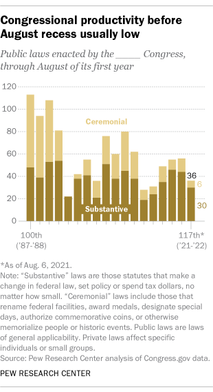 A bar chart showing that congressional productivity before August recess is usually low
