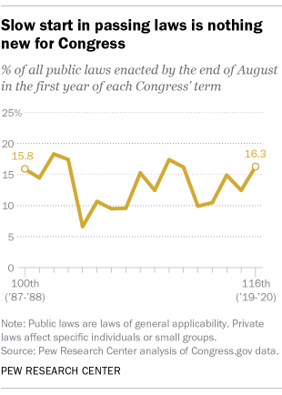 A line graph showing that a slow start in passing laws is nothing new for Congress