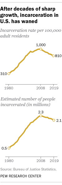 A line graph showing that after decades of sharp growth, incarceration in U.S. has waned