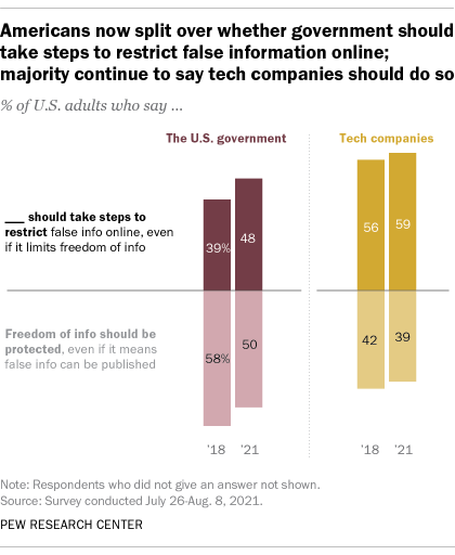 A bar chart showing that Americans are now split over whether government should take steps to restrict false information online; majority continue to say tech companies should do so