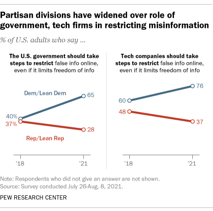 A chart showing that partisan divisions have widened over role of government, tech firms in restricting misinformation