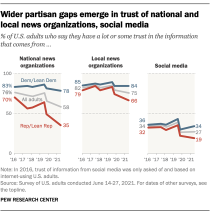 A line graph showing that wider partisan gaps have emerged in trust of national and local news organizations, social media