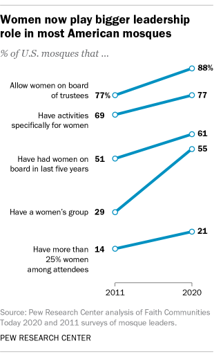 A line chart showing that women now play bigger leadership role in most American mosques