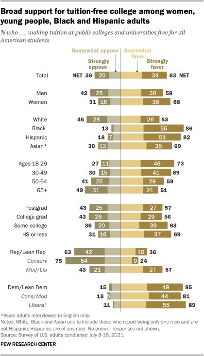 A bar chart showing that there is broad support for tuition-free college among women, young people, and Black and Hispanic adults