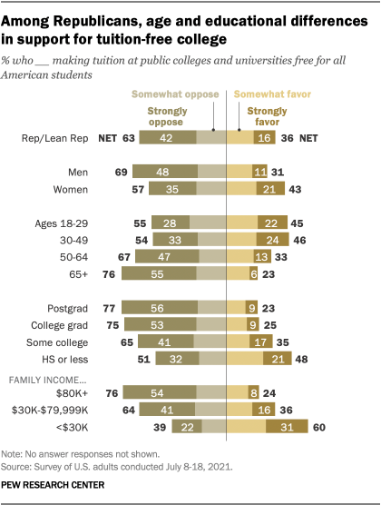 A bar chart showing that among Republicans, there are age and educational differences in support for tuition-free college