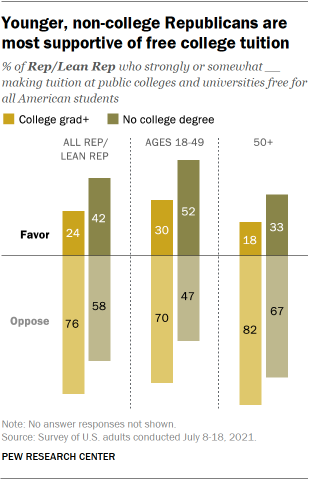 A bar chart showing that younger, non-college Republicans are the most supportive of free college tuition