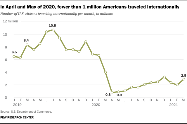 A line graph showing that in April and May of 2020, fewer than 1 million Americans traveled internationally